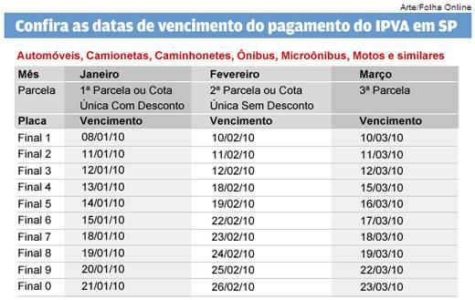 A tabela pagamento detran ipva 2010 sp rj