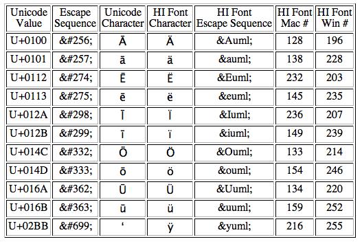 unicode-html-converter