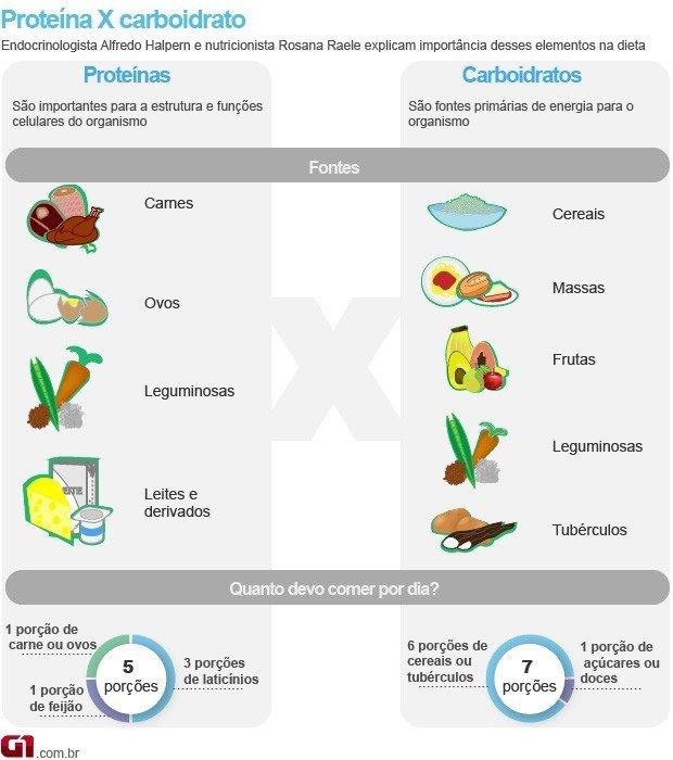 Proteína x Carboidrato