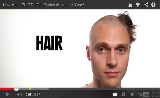 Corpo humano - O que produz durante um ano