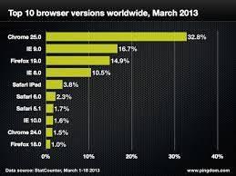 top-navegadores